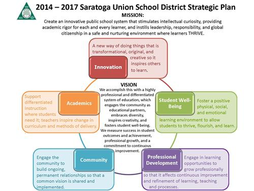 Graphic of Strategic Plan