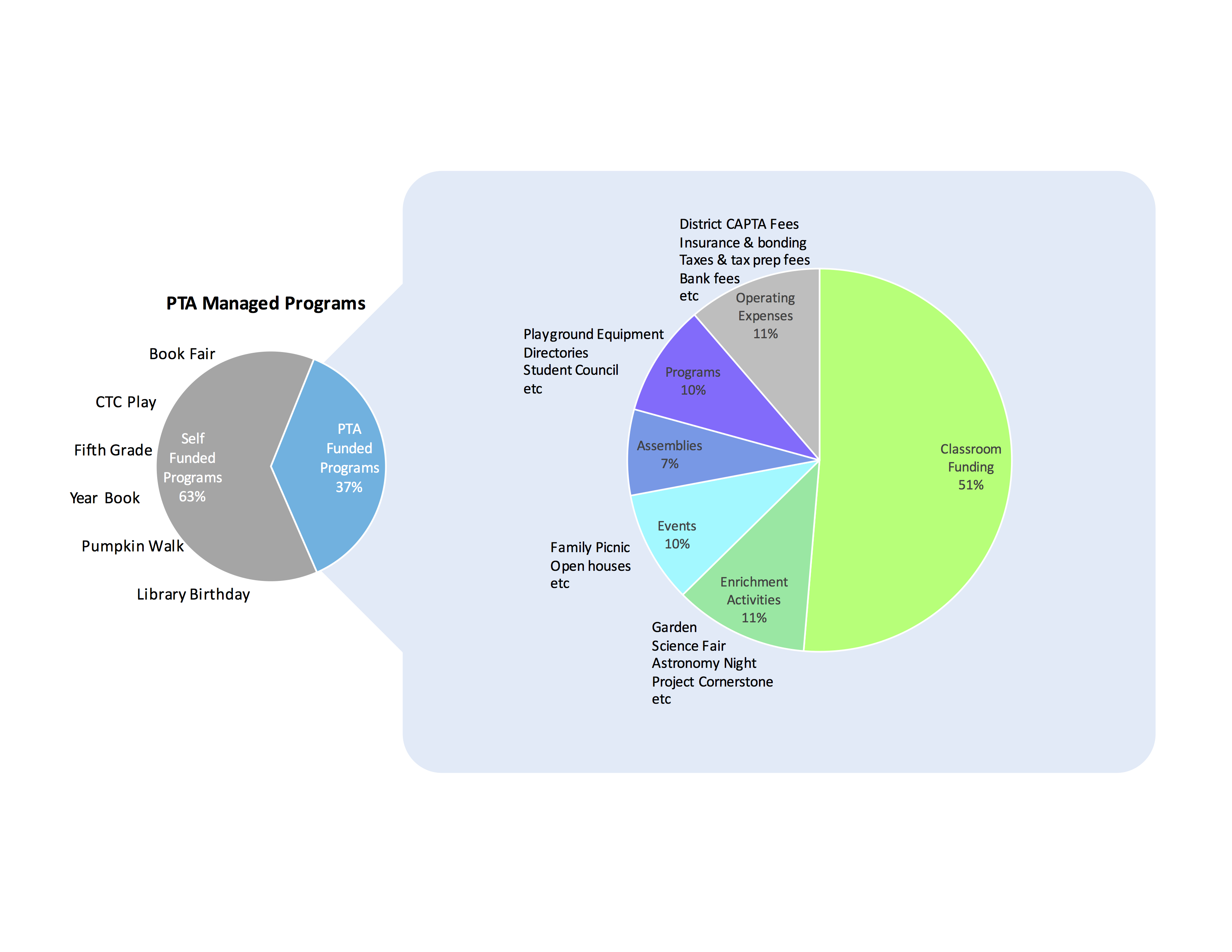 Fundraising home piechart nvjuhfo Image collections