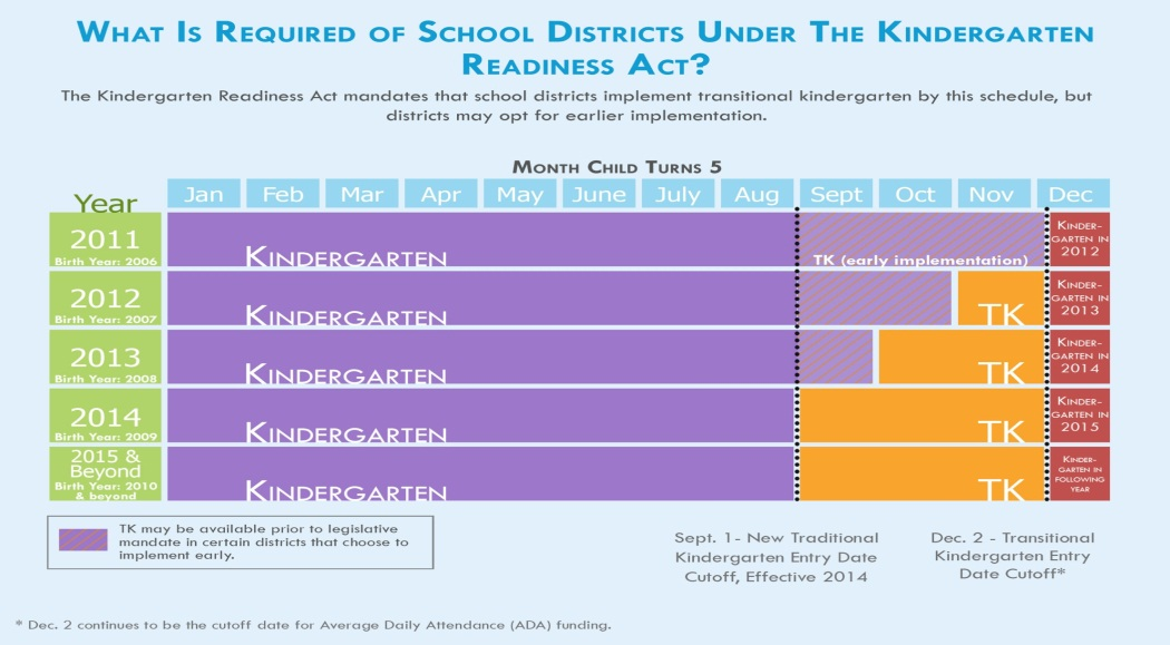 Kindergarten Readiness chart